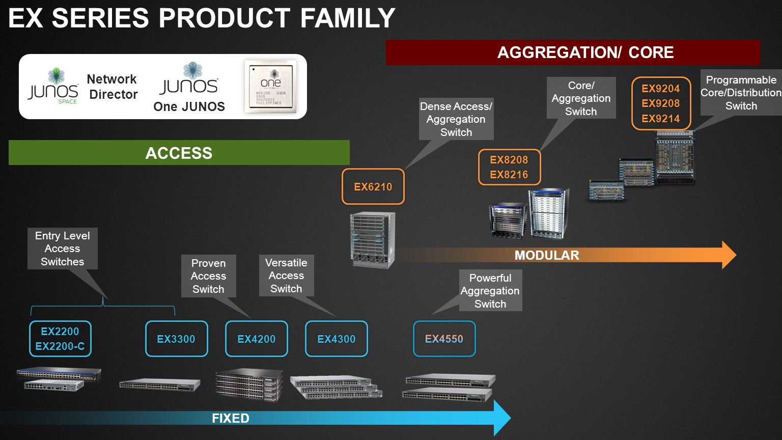 EX SERIES PRODUCT FAMILY