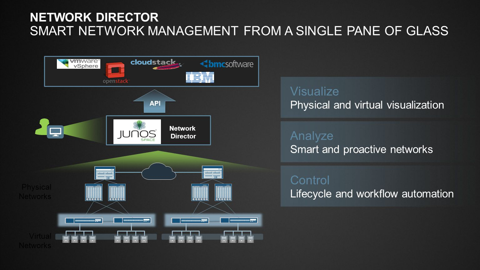 Network director Smart network management from a single pane of glass