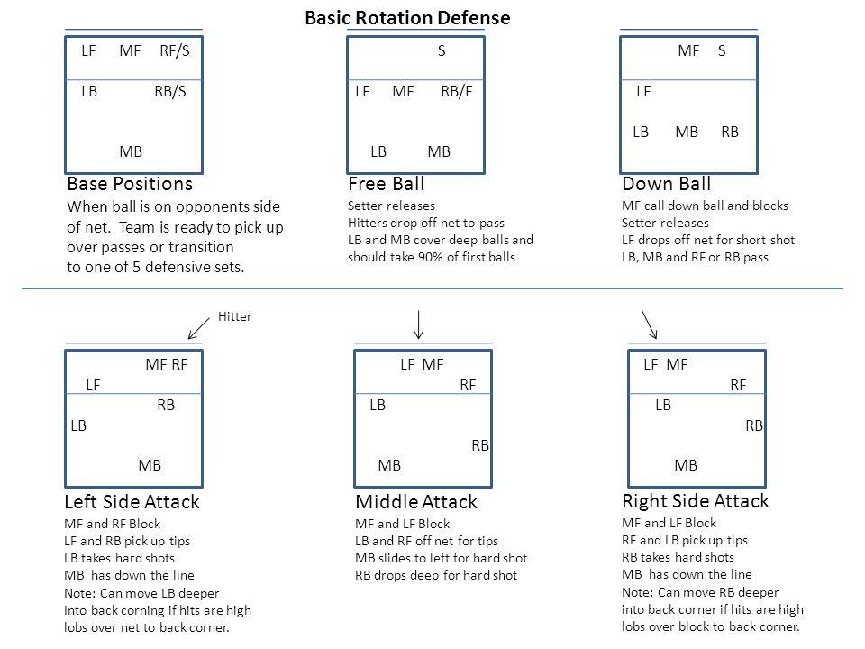 Basic Rotation Defense