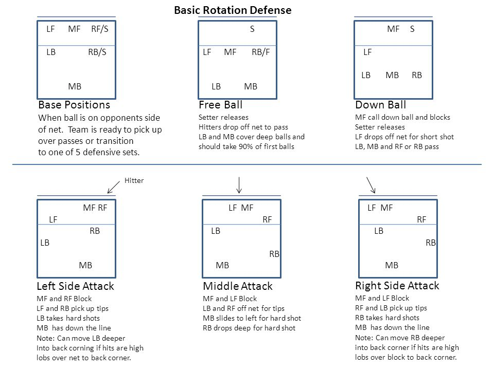 Basic Rotation Defense Ppt Video Online Download