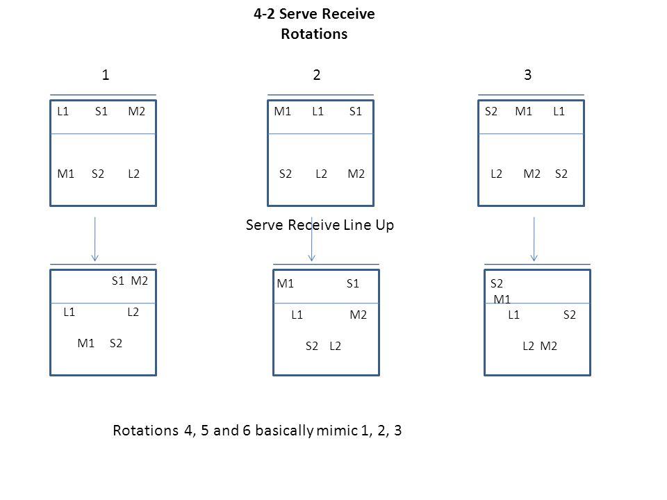 4-2 Serve Receive Rotations