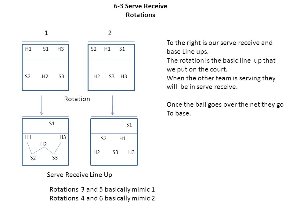 6-3 Serve Receive Rotations