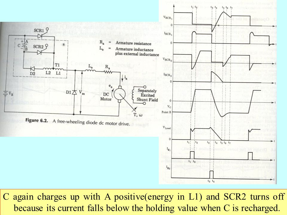 C again charges up with A positive(energy in L1) and SCR2 turns off because its current falls below the holding value when C is recharged.