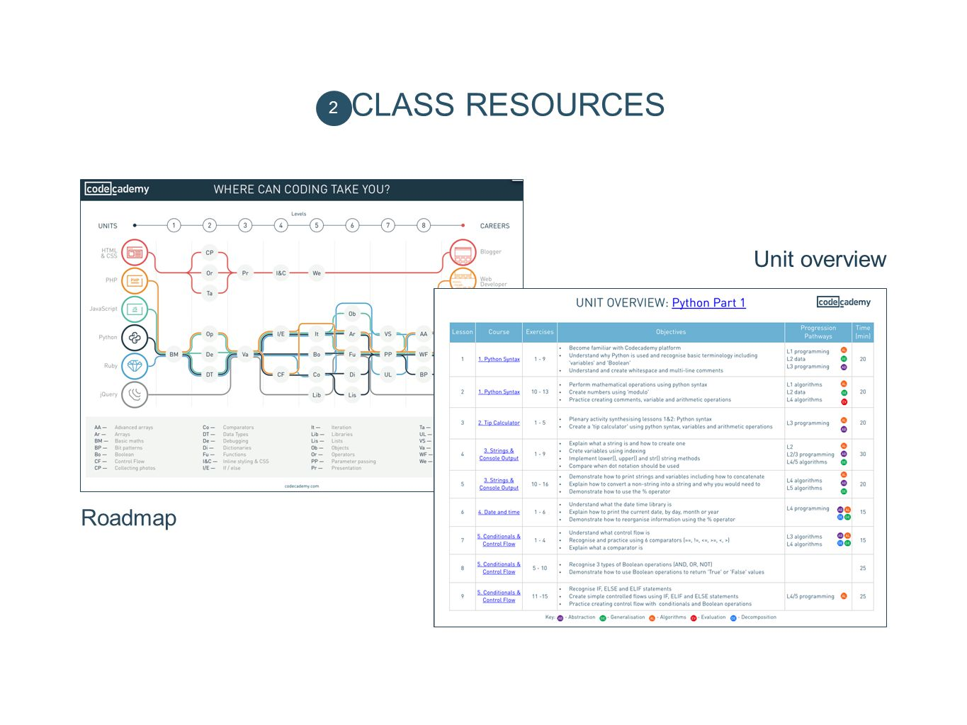 CLASS RESOURCES Unit overview Roadmap 2 Class resources