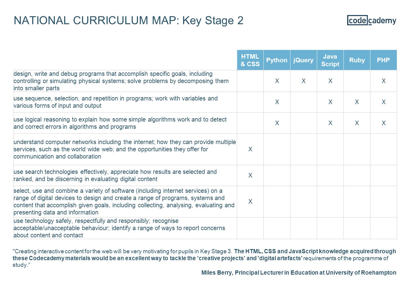 NATIONAL CURRICULUM MAP: Key Stage 2