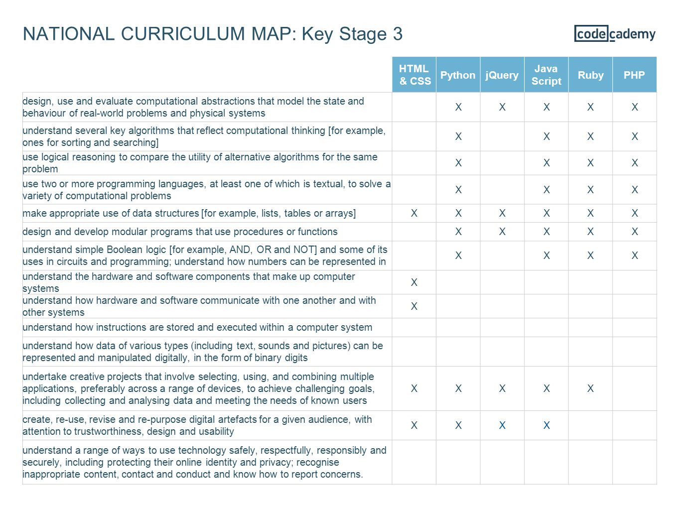 NATIONAL CURRICULUM MAP: Key Stage 3