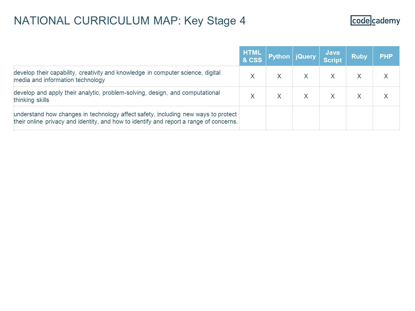 NATIONAL CURRICULUM MAP: Key Stage 4