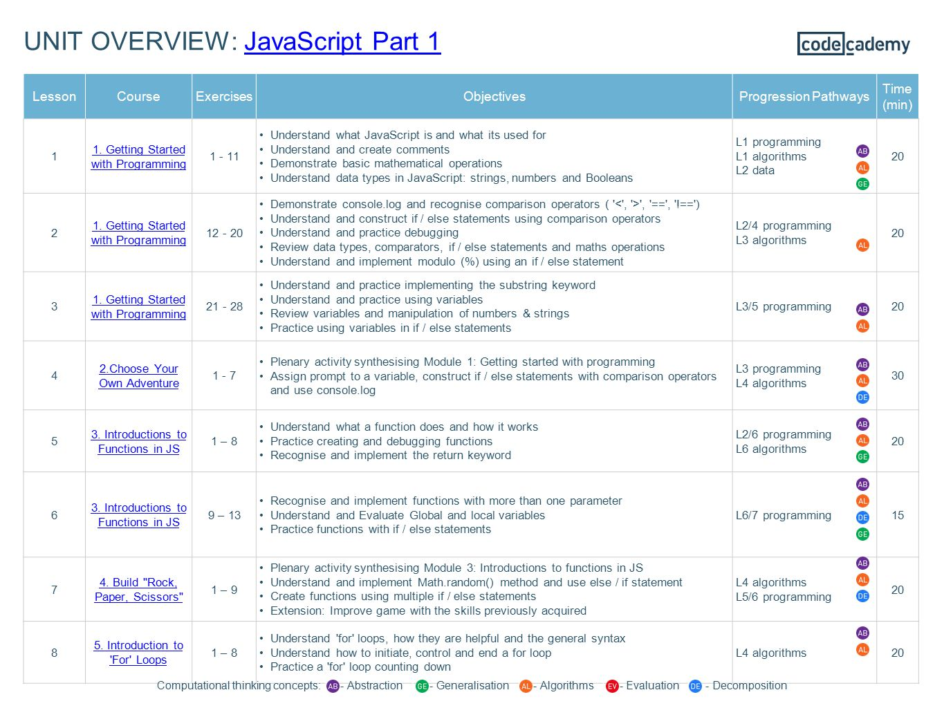 UNIT OVERVIEW: JavaScript Part 1