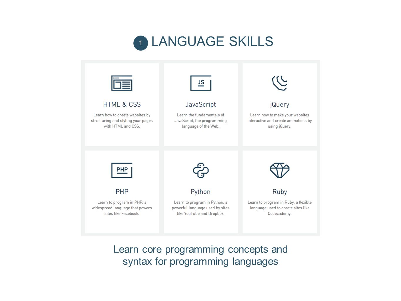 Learn core programming concepts and syntax for programming languages