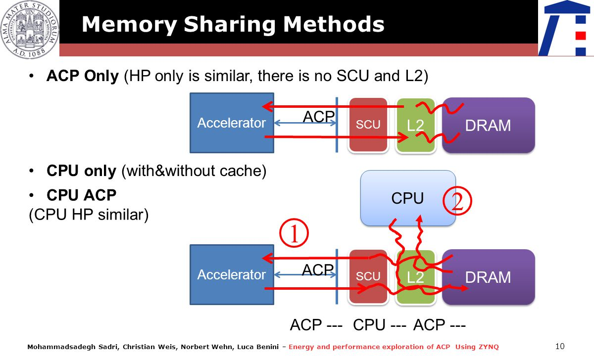 2 1 Memory Sharing Methods