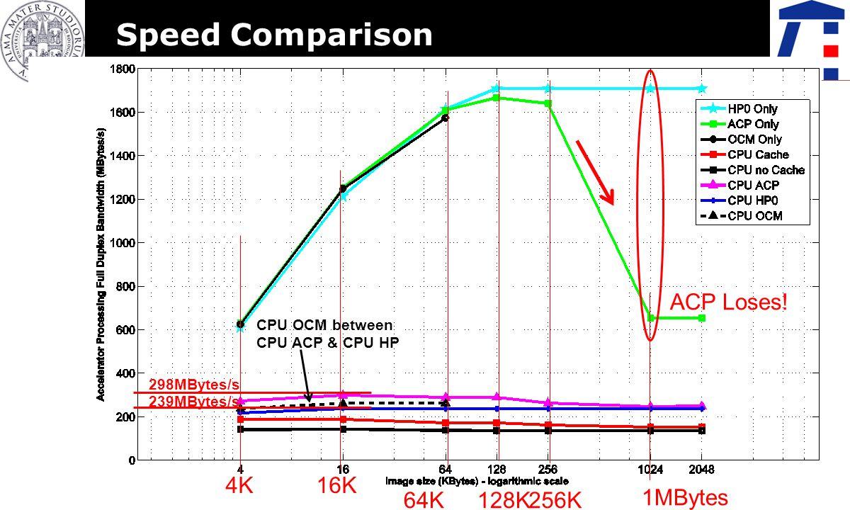 Speed Comparison ACP Loses! 4K 16K 64K 128K 256K 1MBytes