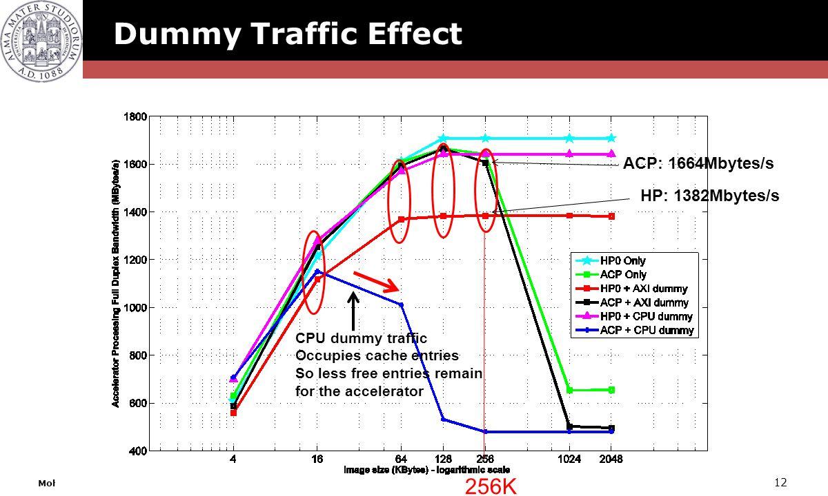 Dummy Traffic Effect 256K ACP: 1664Mbytes/s HP: 1382Mbytes/s