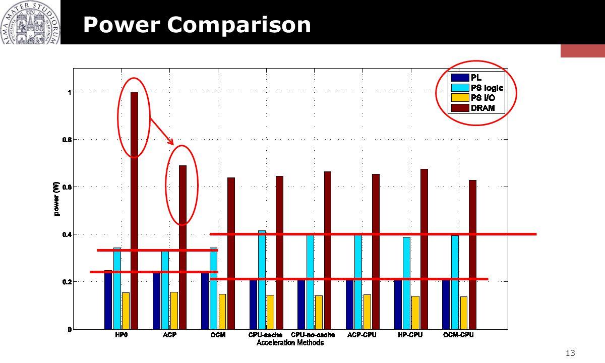 Power Comparison 13