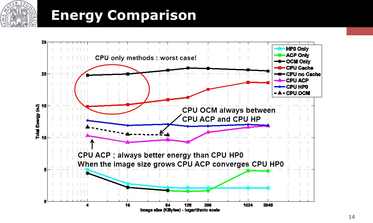 Energy Comparison CPU OCM always between CPU ACP and CPU HP