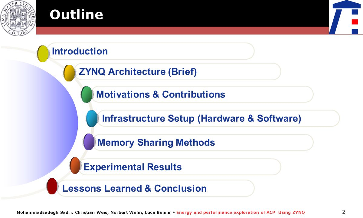 Outline Introduction ZYNQ Architecture (Brief)