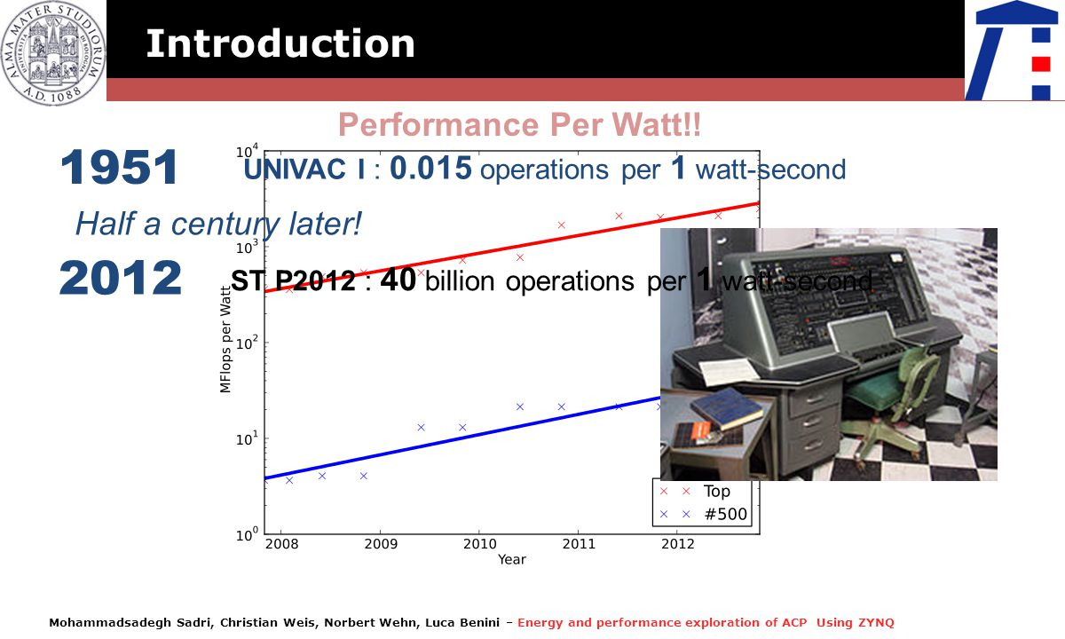 1951 2012 Introduction Performance Per Watt!! Half a century later!