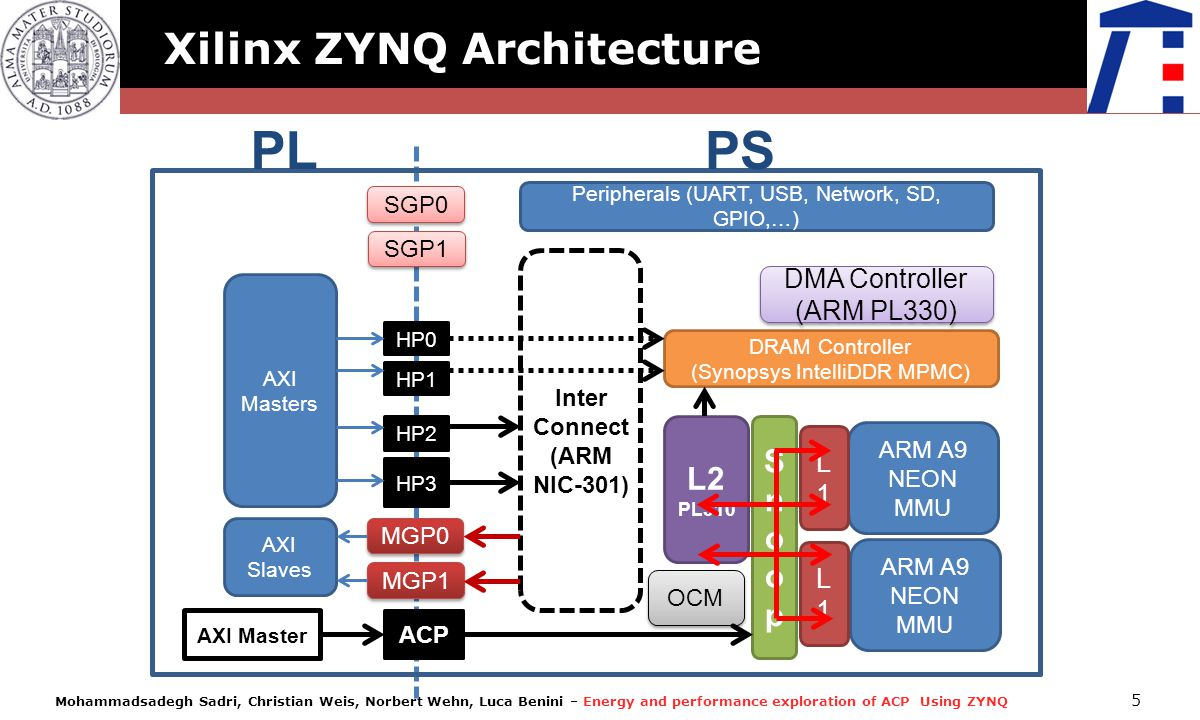 PL PS Xilinx ZYNQ Architecture Snoop L2 DMA Controller (ARM PL330) L1