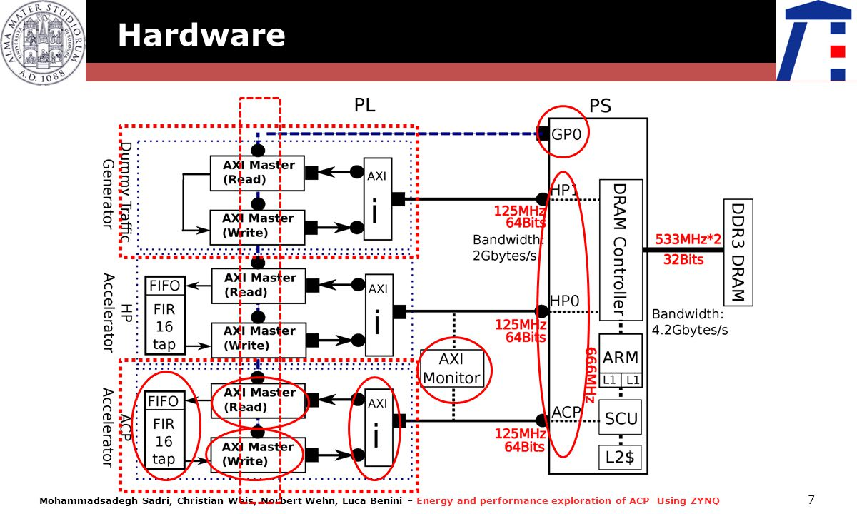 Hardware 7