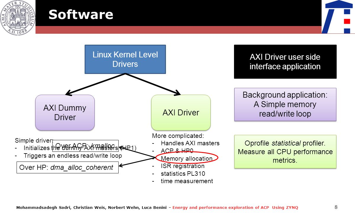 Software Linux Kernel Level AXI Driver user side interface application