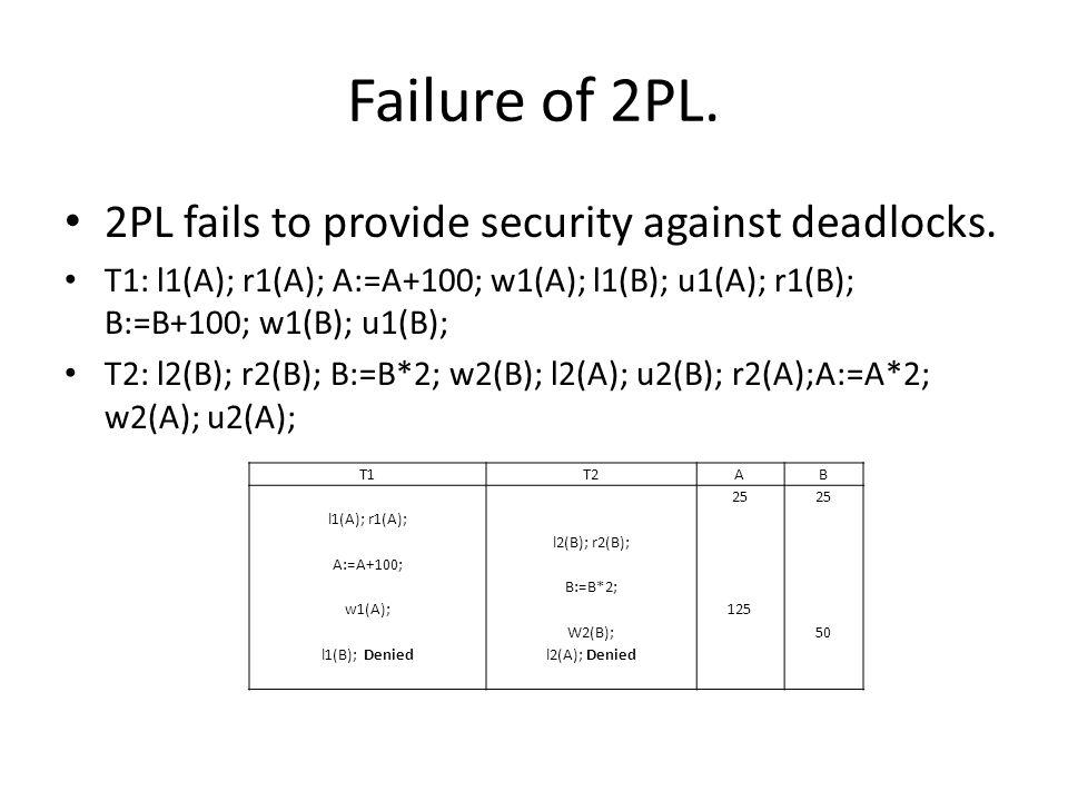 Failure of 2PL. 2PL fails to provide security against deadlocks.