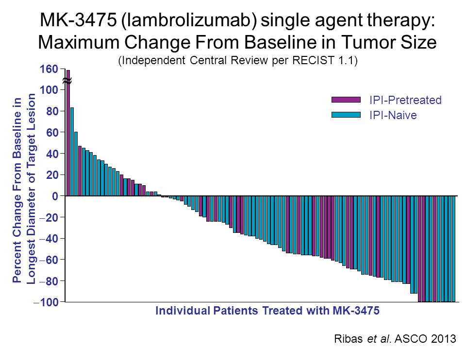 MK-3475 (lambrolizumab) single agent therapy: Maximum Change From Baseline in Tumor Size (Independent Central Review per RECIST 1.1)