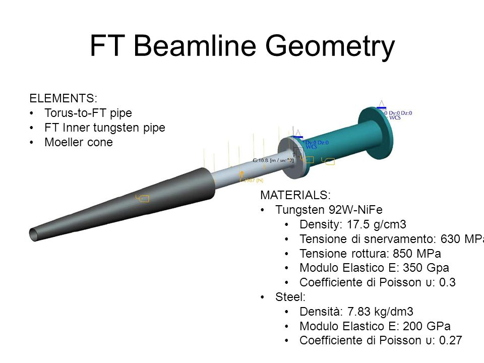 FT Beamline Geometry ELEMENTS: Torus-to-FT pipe FT Inner tungsten pipe