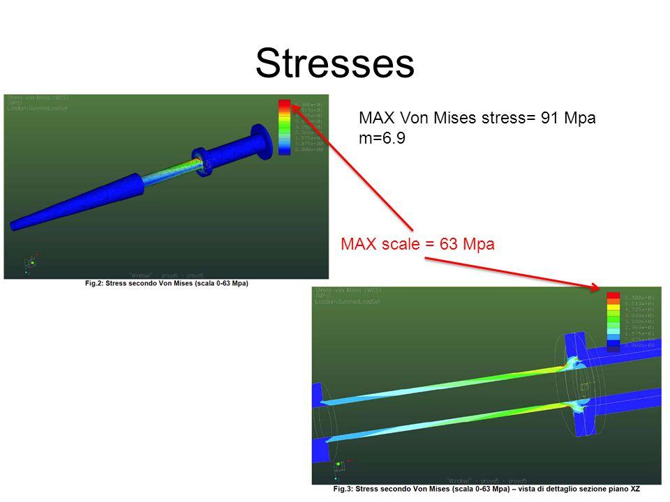 Stresses MAX Von Mises stress= 91 Mpa m=6.9 MAX scale = 63 Mpa