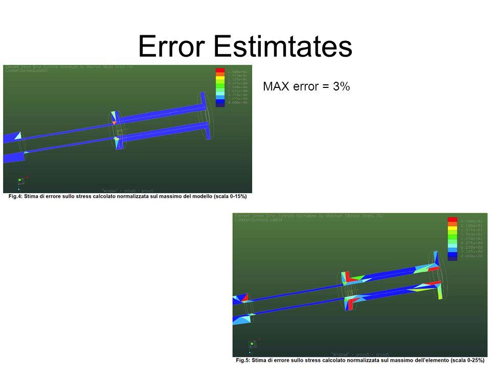 Error Estimtates MAX error = 3%
