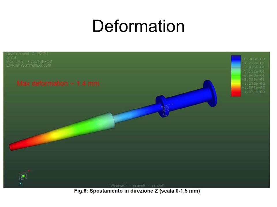 Deformation Max deformation ~ 1.4 mm
