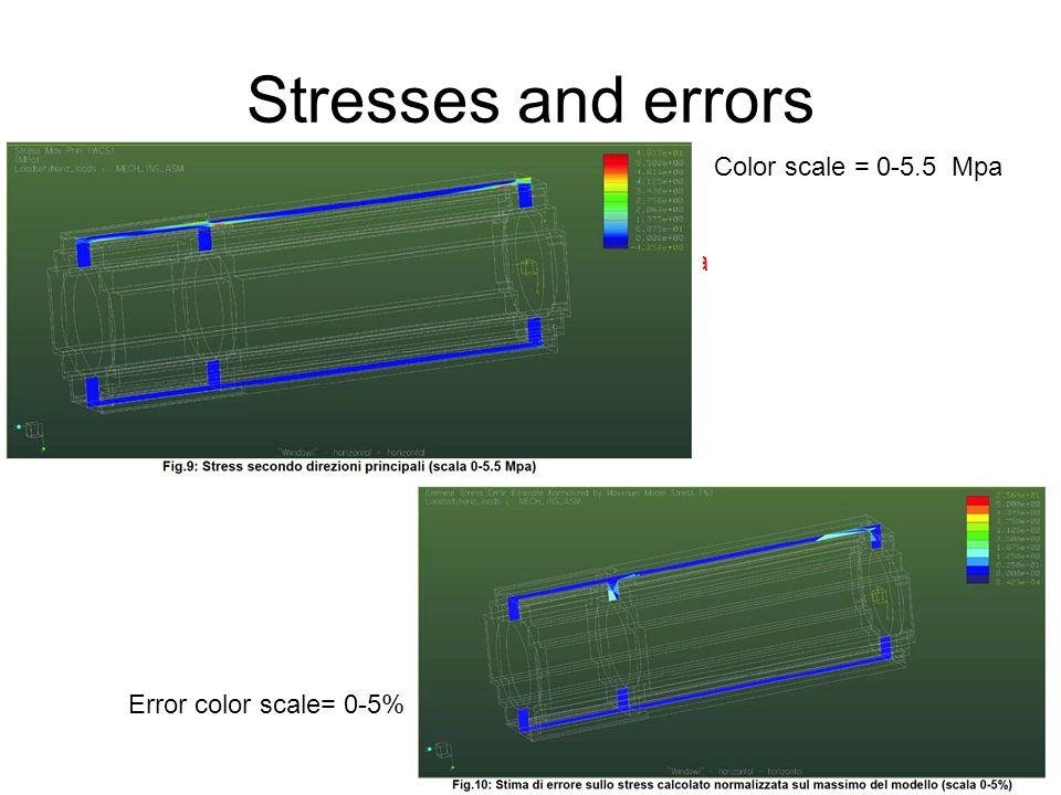 Stresses and errors Color scale = 0-5.5 Mpa MAX scale = 10Mpa
