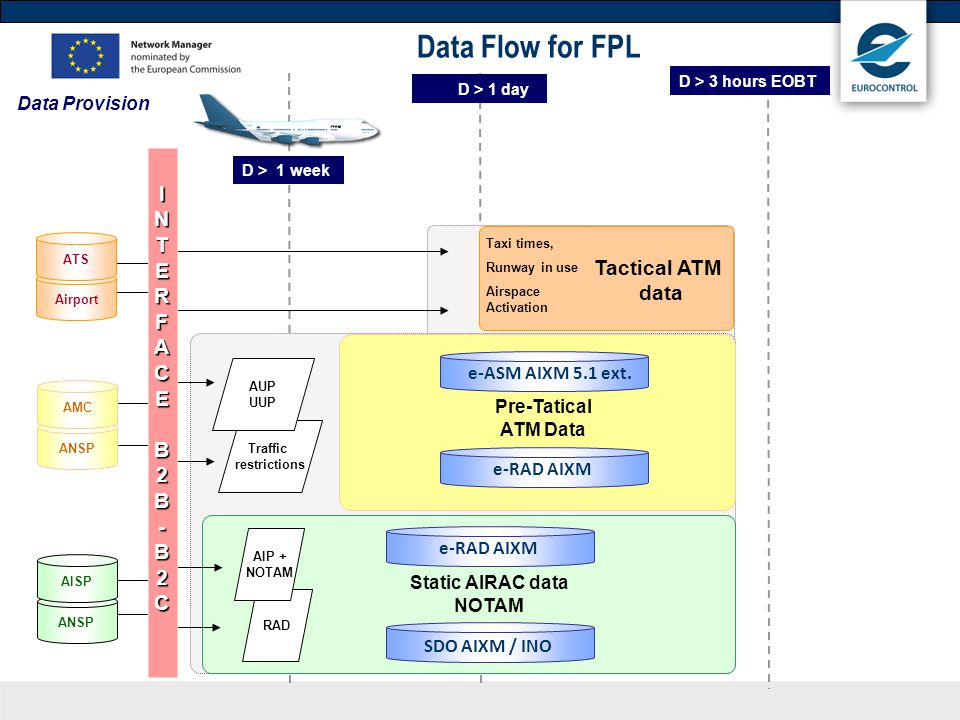 Data Flow for FPL Tactical ATM data I N T E R F A C B 2 -