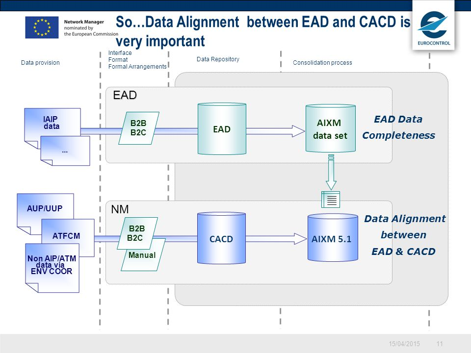 So…Data Alignment between EAD and CACD is very important