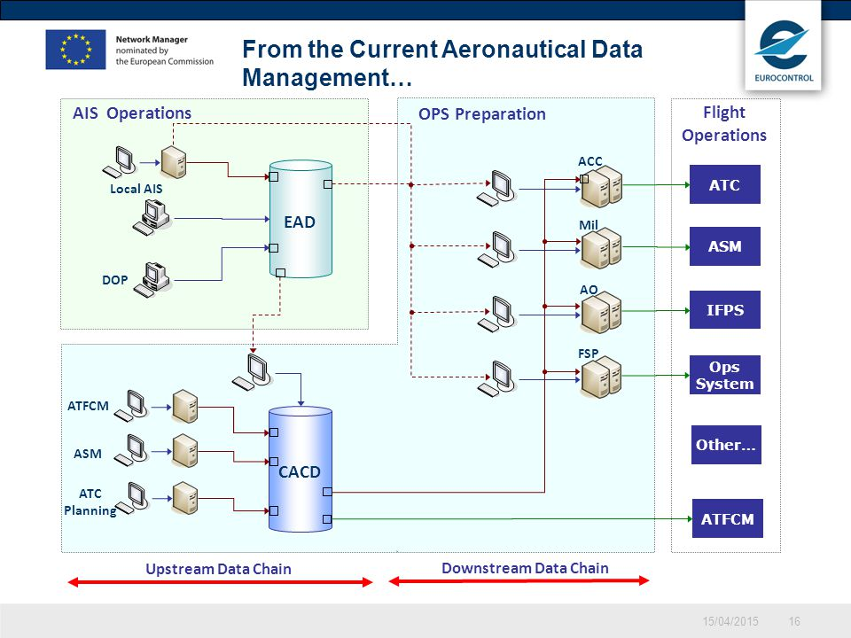 From the Current Aeronautical Data Management…