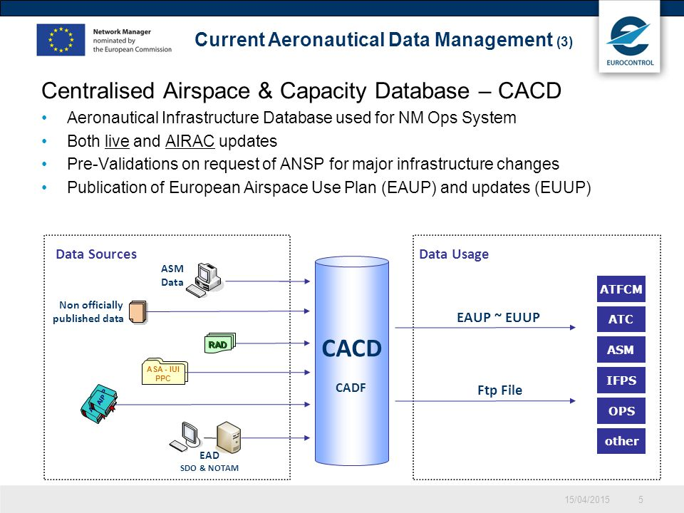 CACD Centralised Airspace & Capacity Database – CACD