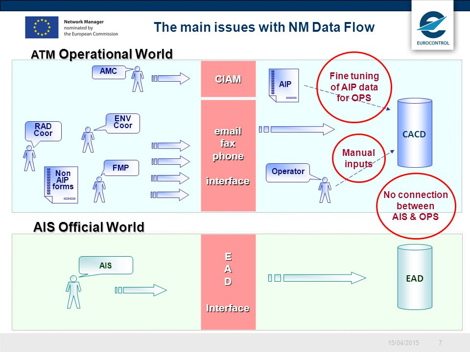 The main issues with NM Data Flow