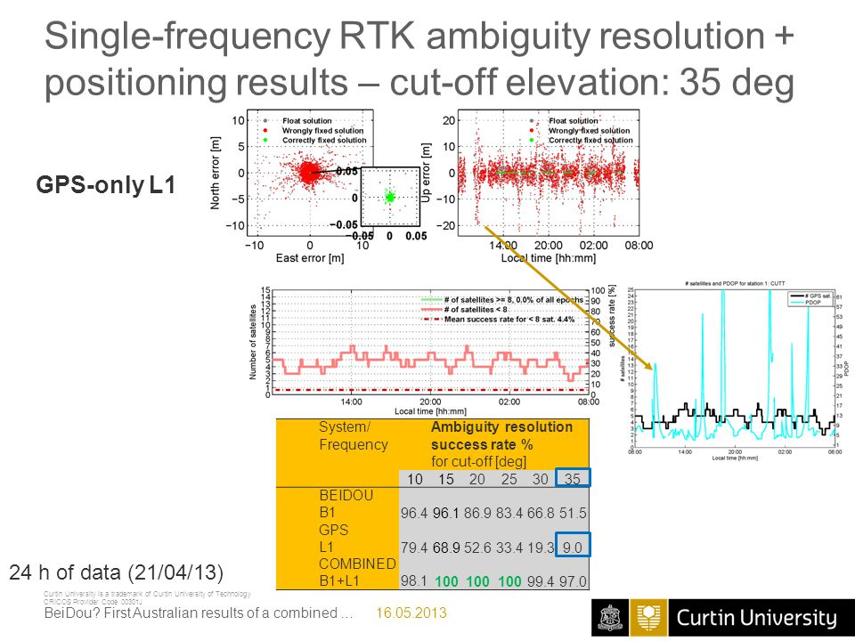 30.07.2010 Single-frequency RTK ambiguity resolution + positioning results – cut-off elevation: 35 deg.