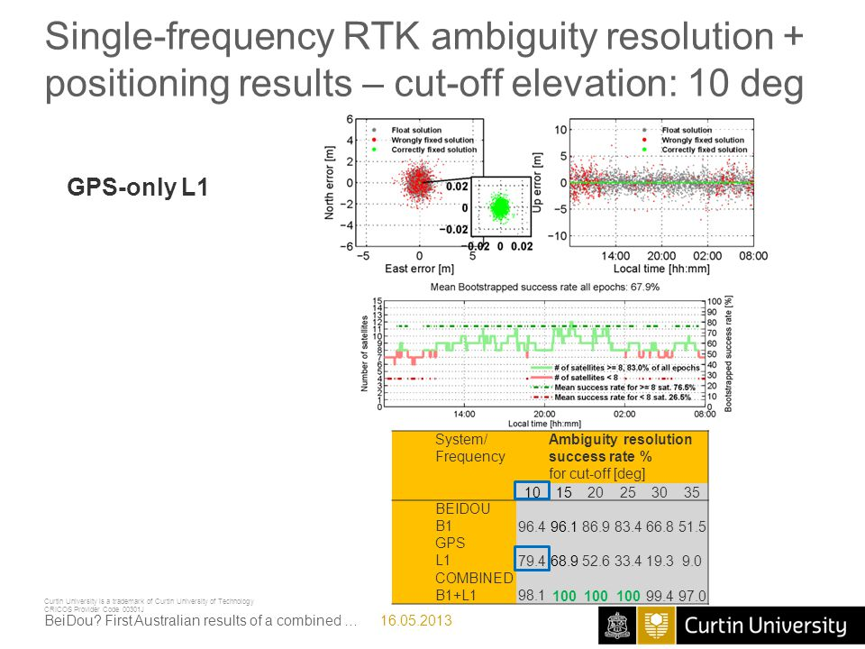Single-frequency RTK ambiguity resolution + positioning results – cut-off elevation: 10 deg