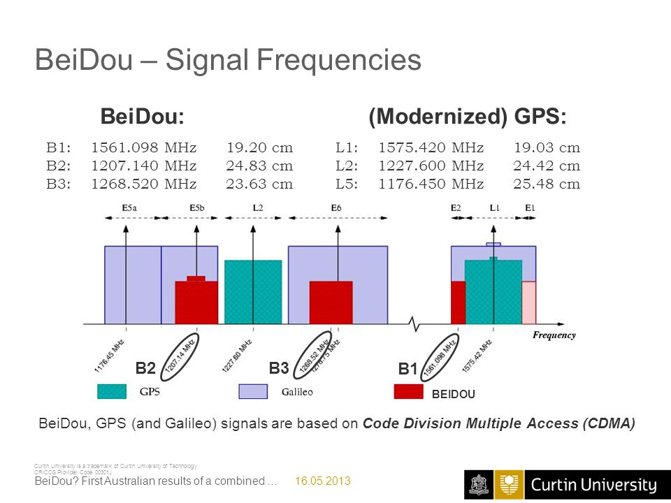 BeiDou – Signal Frequencies