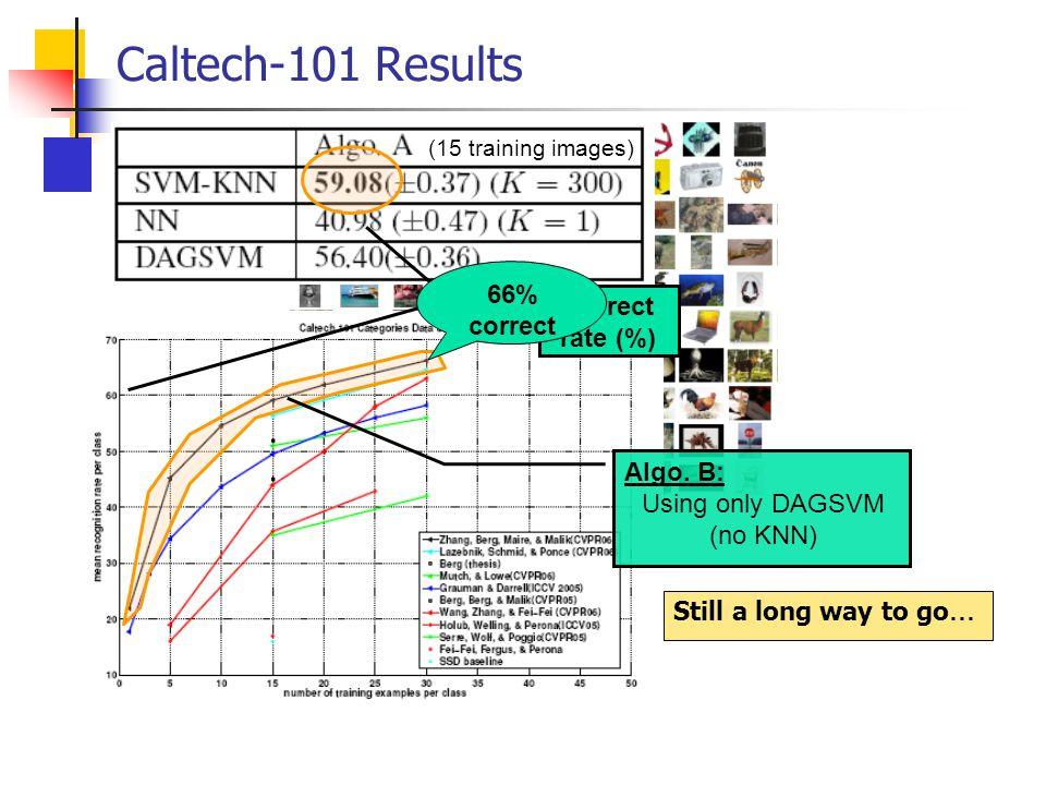 Caltech-101 Results 66% correct Correct rate (%) Algo. B: