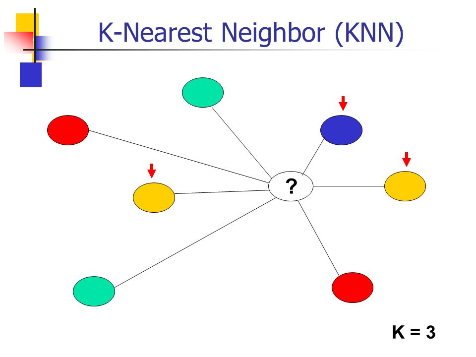 K-Nearest Neighbor (KNN)