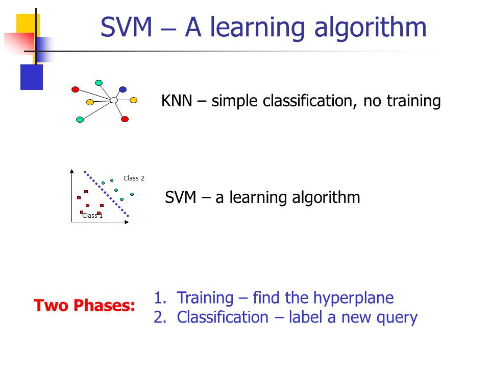 SVM – A learning algorithm