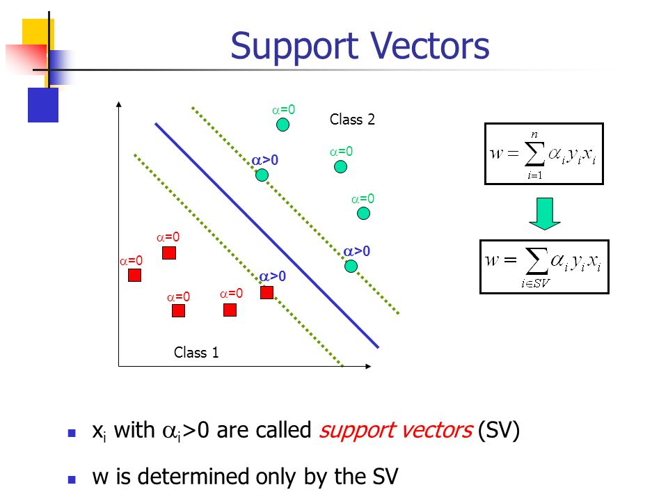 Support Vectors xi with ai>0 are called support vectors (SV)