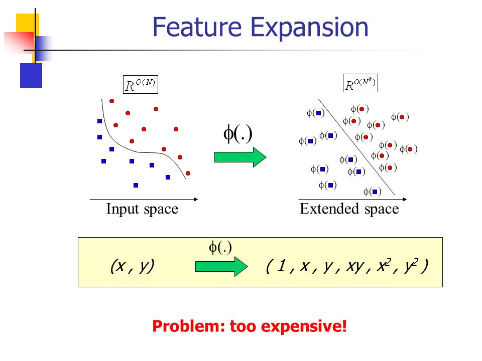 Feature Expansion f(.) Extended space Input space f(.)