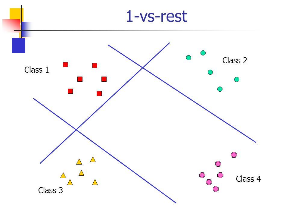 1-vs-rest Class 2 Class 1 Class 4 Class 3