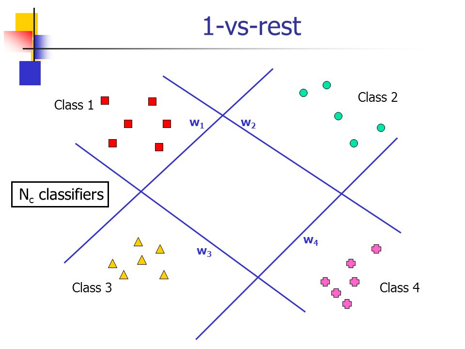 1-vs-rest w2 w1 Class 2 Class 1 w3 w4 Nc classifiers Class 3 Class 4