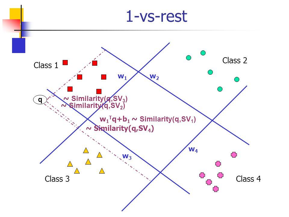 1-vs-rest Class 2 Class 1 Class 3 Class 4 w2 w1 w3 w4