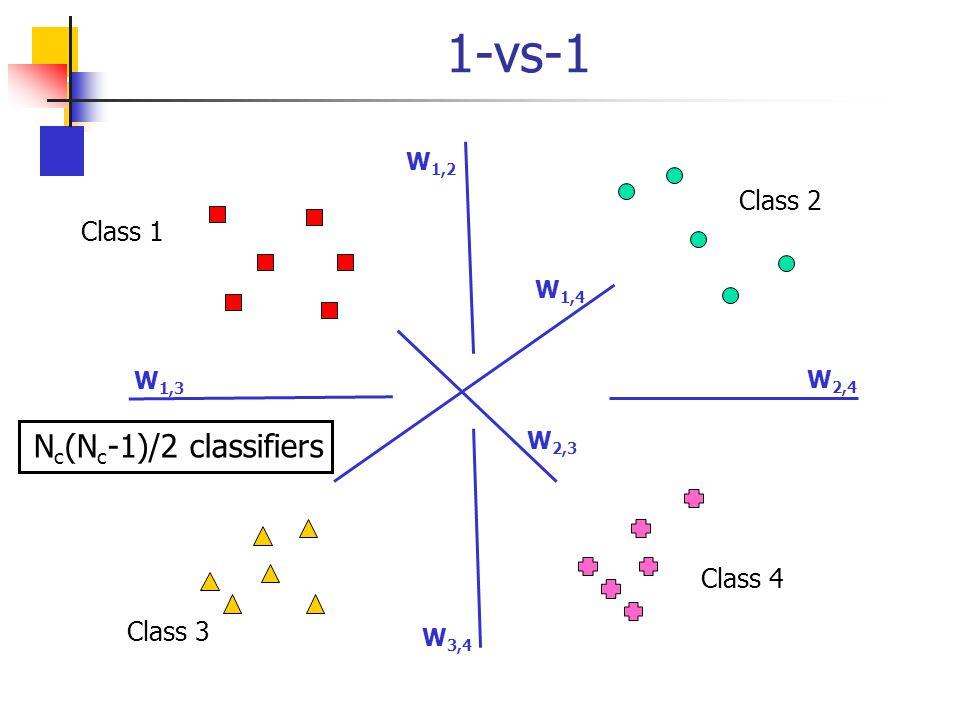 1-vs-1 Nc(Nc-1)/2 classifiers Class 2 Class 1 Class 4 Class 3 W1,2