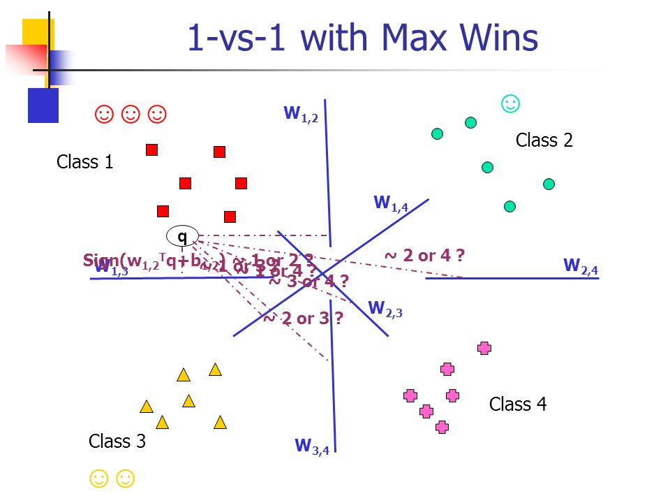 1-vs-1 with Max Wins ☺ ☺ ☺ ☺ ☺ ☺ Class 2 Class 1 Class 4 Class 3 W1,2