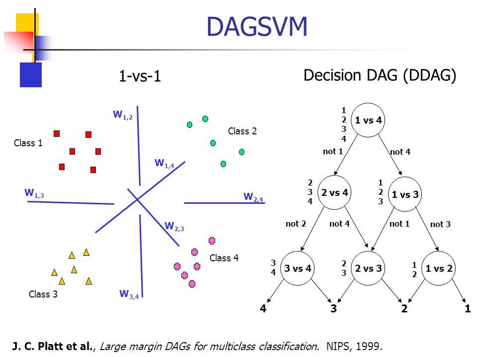 DAGSVM 1-vs-1 Decision DAG (DDAG) 4 1 2 3