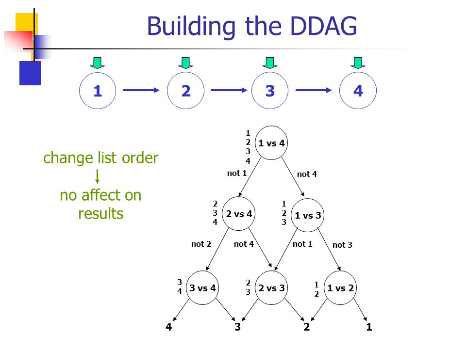 Building the DDAG 1 2 3 4 change list order no affect on results 4 3 2